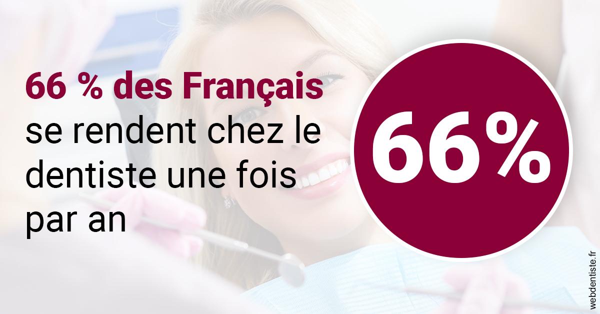 https://www.cabinet-dentaire-jardin-des-plantes.fr/66 % des Français 1